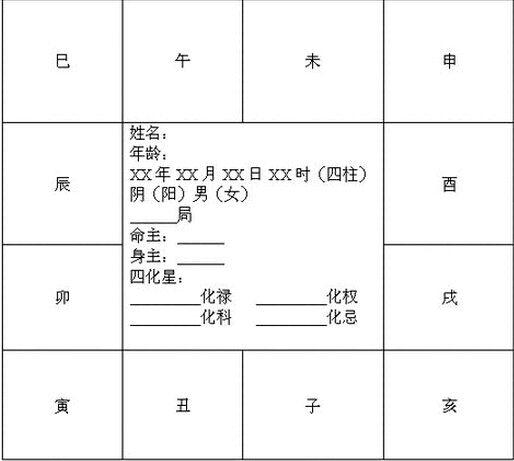 紫微斗数入门学习步骤简述