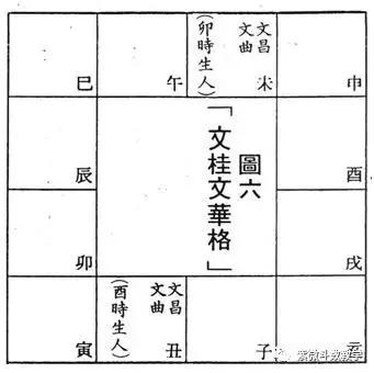 紫微斗数格局:文桂文华格