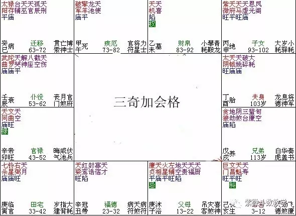 紫微斗数格局:三奇嘉会